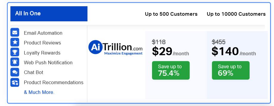 Aitrillion price list