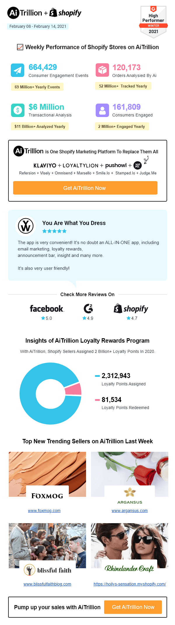 Shopify Store Performance