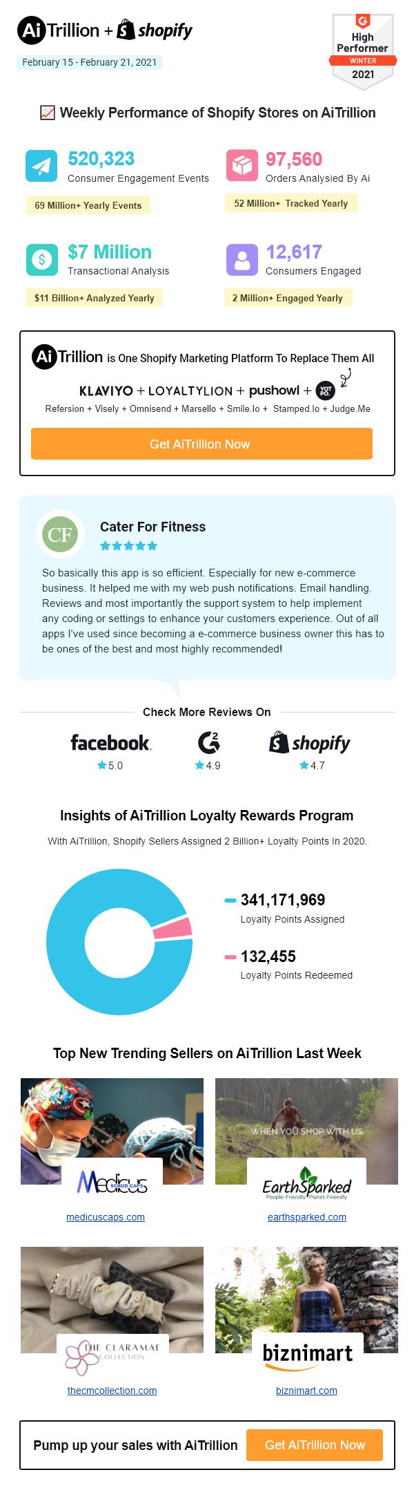 Shopify Statistics