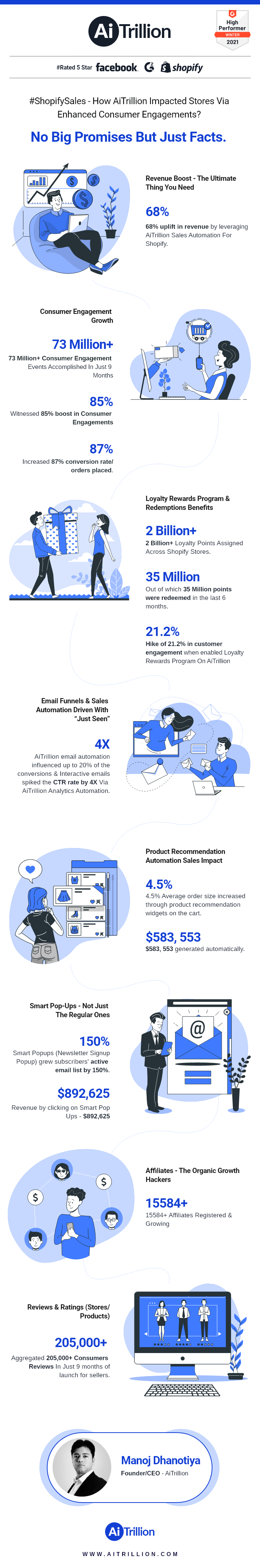 Shopify Stores Performance