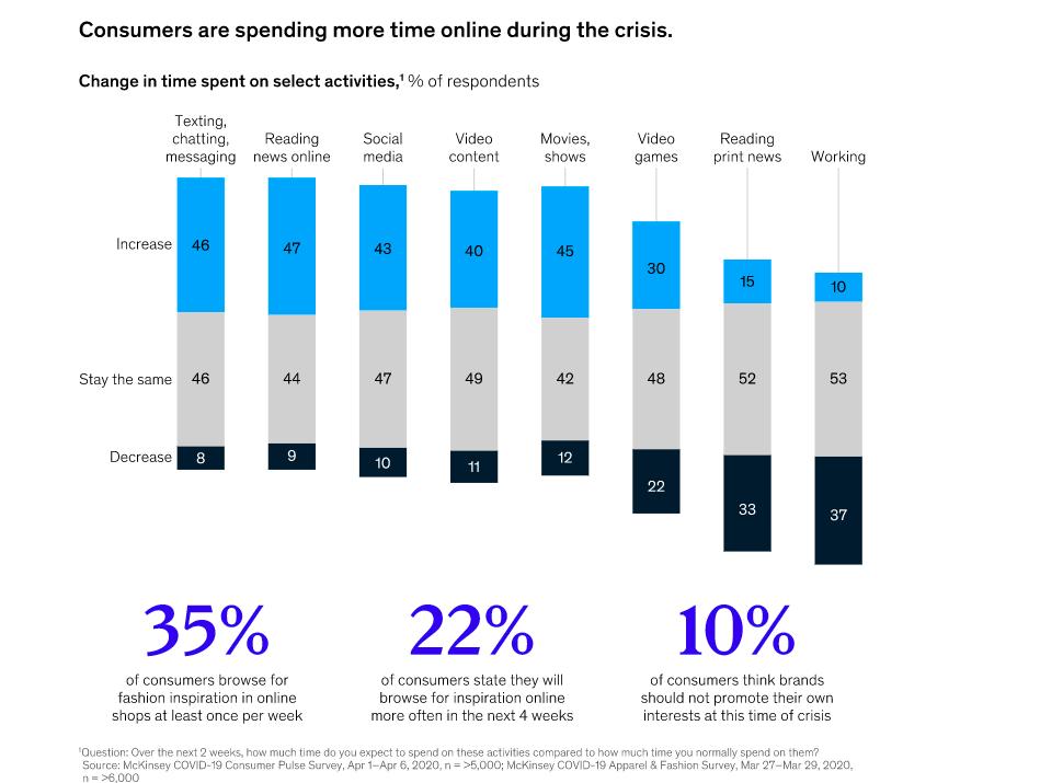 Customer online behaviour