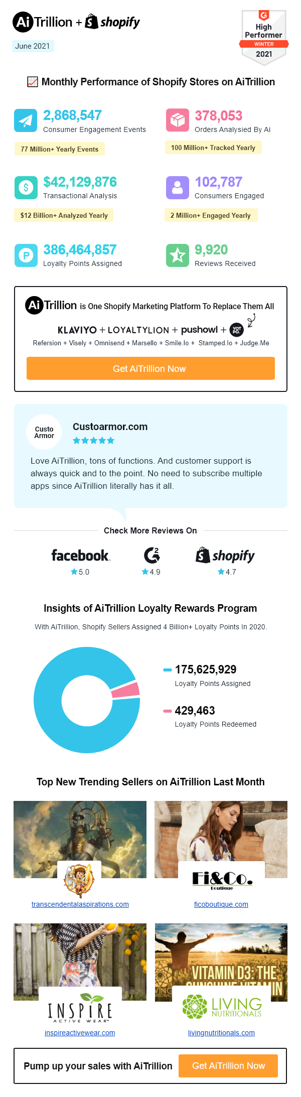 Shopify top stores